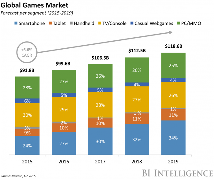 global-game-market