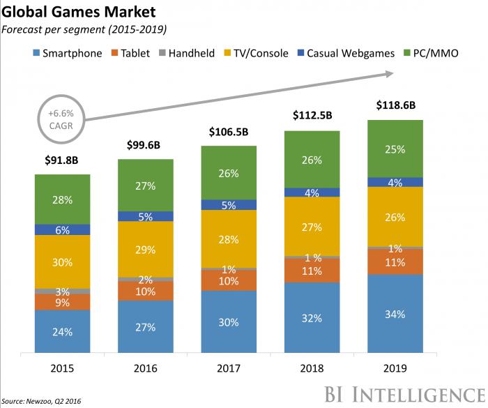 global-game-market